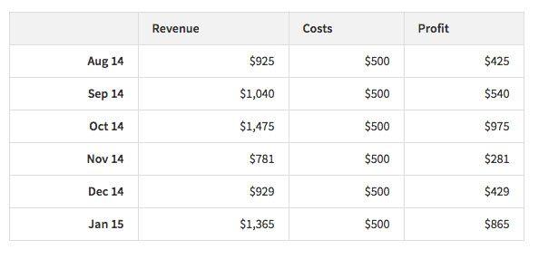 Site Revenue