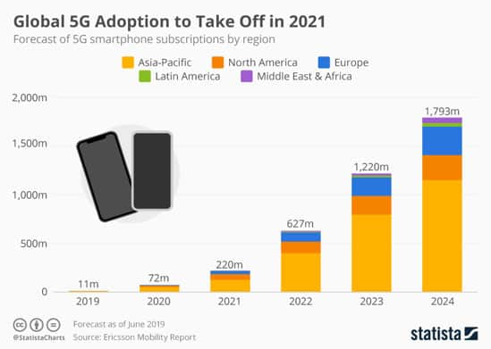 Worldwide 5G adoption by 2021